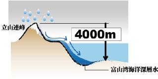 富山湾海洋深層水